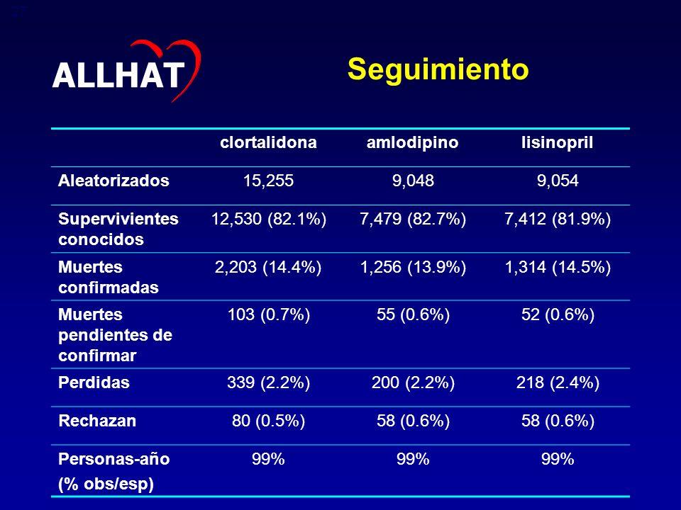 ALLHAT Seguimiento clortalidona amlodipino lisinopril Aleatorizados