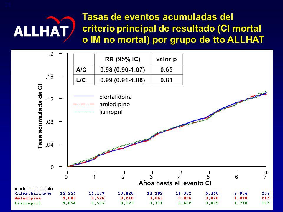 Tasas de eventos acumuladas del criterio principal de resultado (CI mortal o IM no mortal) por grupo de tto ALLHAT