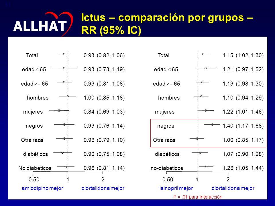 ALLHAT Ictus – comparación por grupos – RR (95% IC)