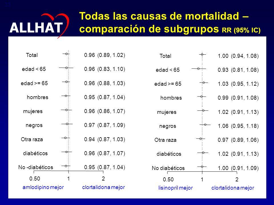 Todas las causas de mortalidad – comparación de subgrupos RR (95% IC)