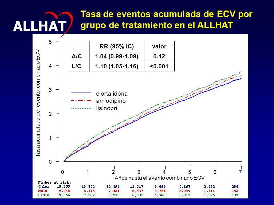 Tasa de eventos acumulada de ECV por grupo de tratamiento en el ALLHAT