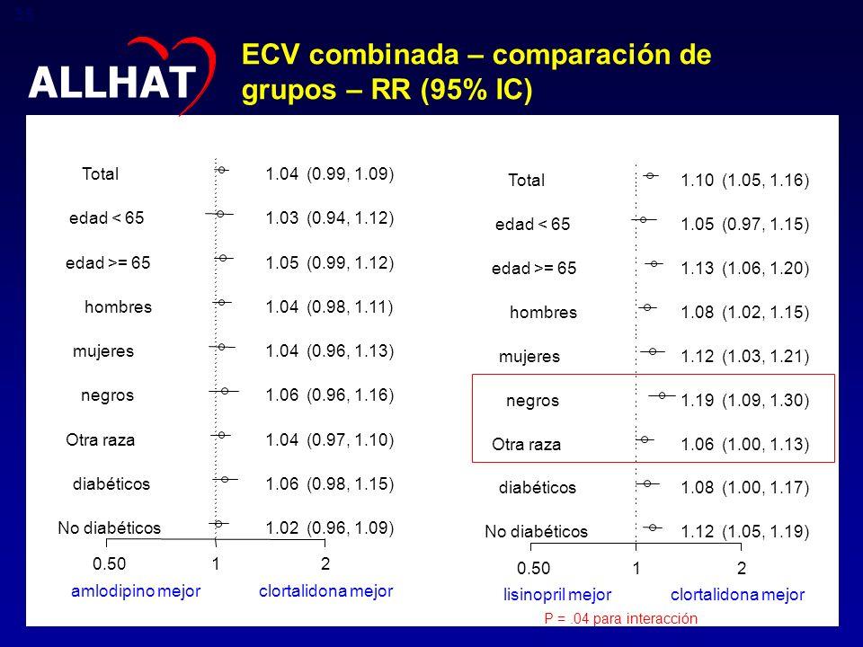ALLHAT ECV combinada – comparación de grupos – RR (95% IC)