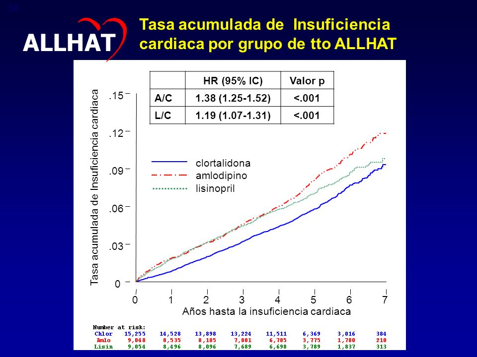 ALLHAT Tasa acumulada de Insuficiencia cardiaca por grupo de tto ALLHAT. HR (95% IC) Valor p. A/C.