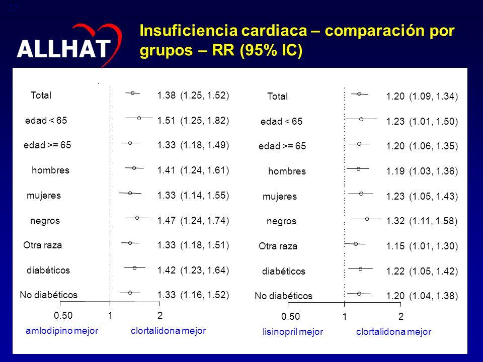 ALLHAT Insuficiencia cardiaca – comparación por grupos – RR (95% IC)