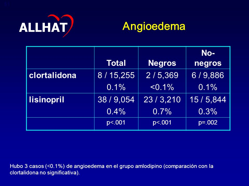 ALLHAT Angioedema Total Negros No-negros clortalidona 8 / 15,255 0.1%