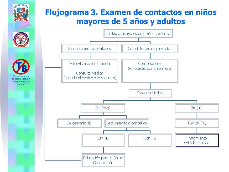 Flujograma 3. Examen de contactos en niños mayores de 5 años y adultos