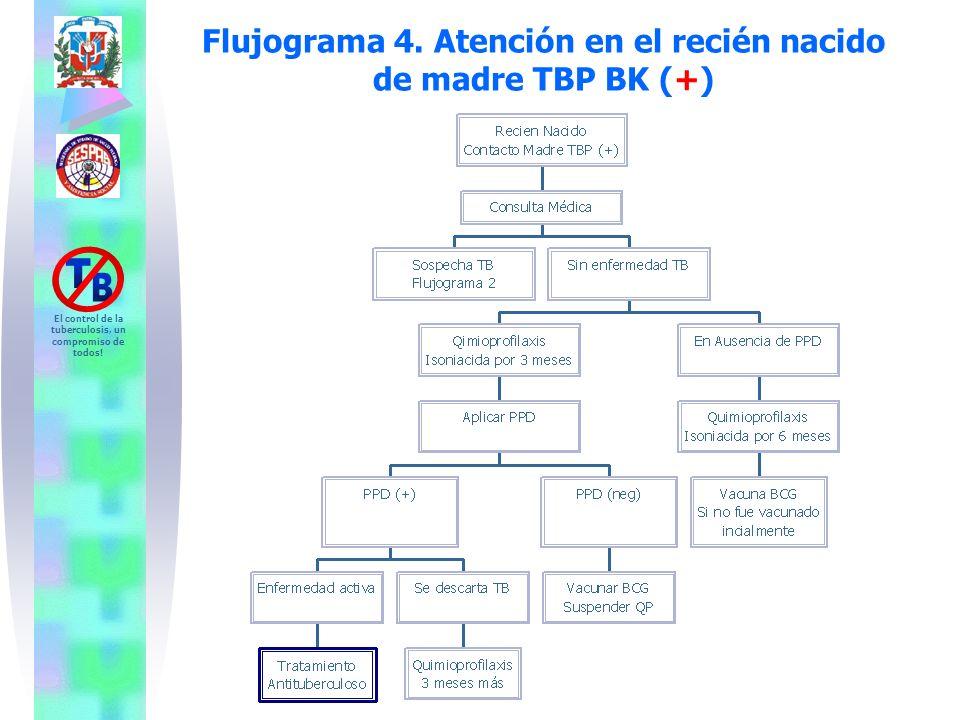 Flujograma 4. Atención en el recién nacido de madre TBP BK (+)