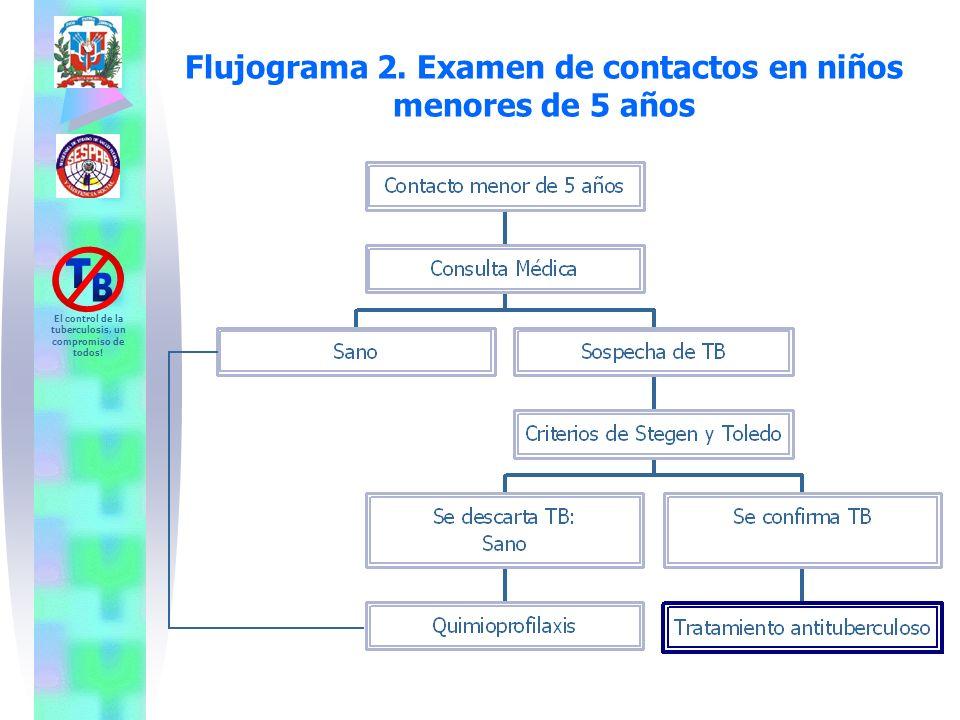 Flujograma 2. Examen de contactos en niños menores de 5 años