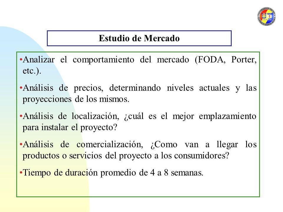 Estudio de Mercado Analizar el comportamiento del mercado (FODA, Porter, etc.).