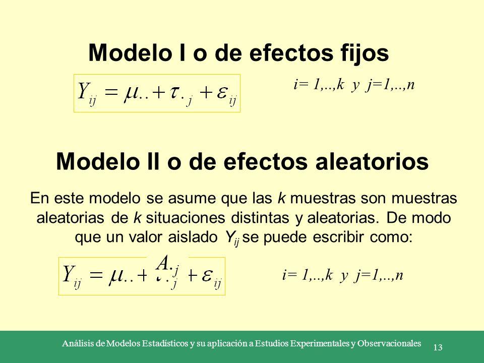 Modelo I o de efectos fijos