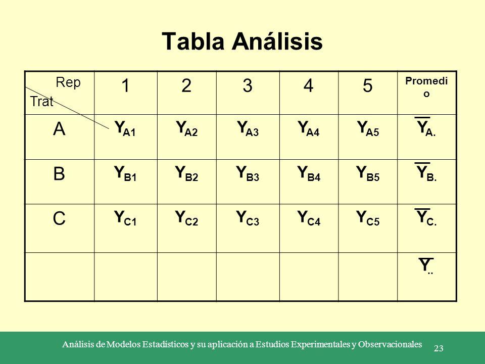 Tabla Análisis 1 2 3 4 5 A B C YA1 YA2 YA3 YA4 YA5 YA. YB1 YB2 YB3 YB4