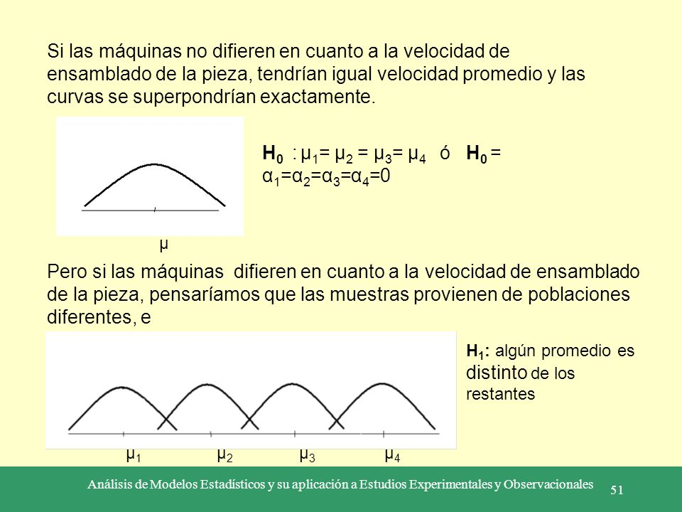H0 : µ1= µ2 = µ3= µ4 ó H0 = α1=α2=α3=α4=0
