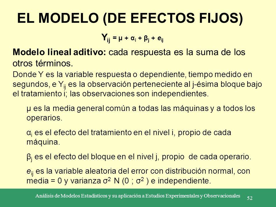 EL MODELO (DE EFECTOS FIJOS)