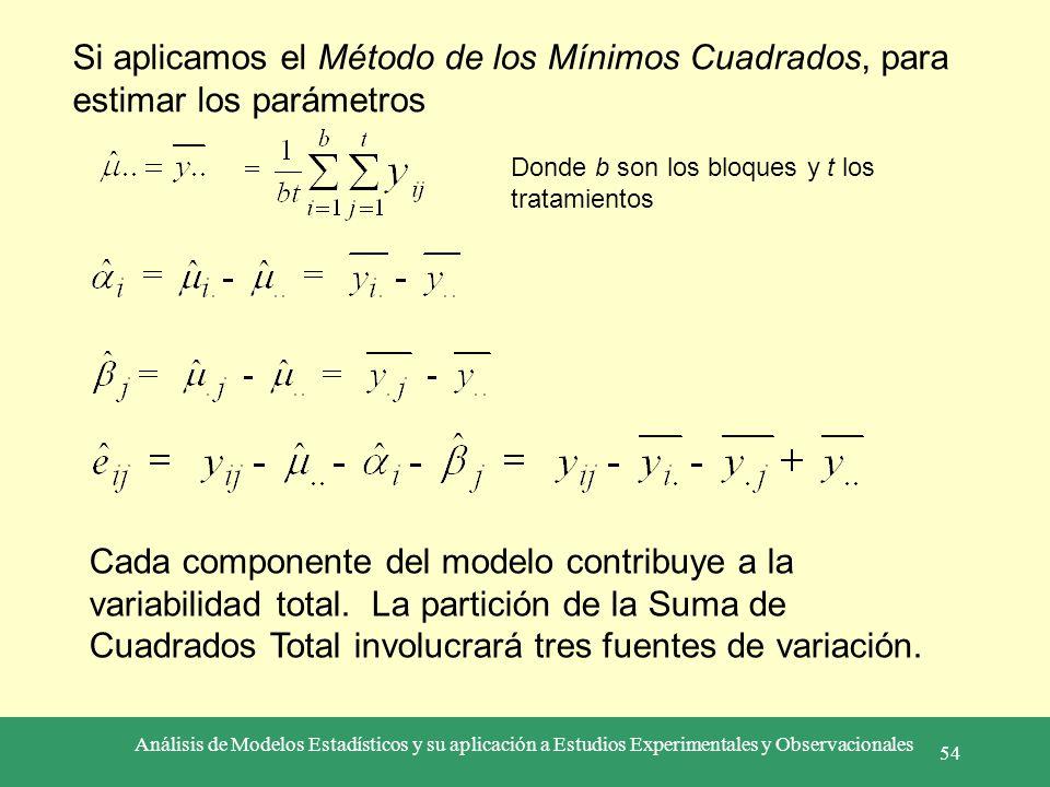 Si aplicamos el Método de los Mínimos Cuadrados, para estimar los parámetros