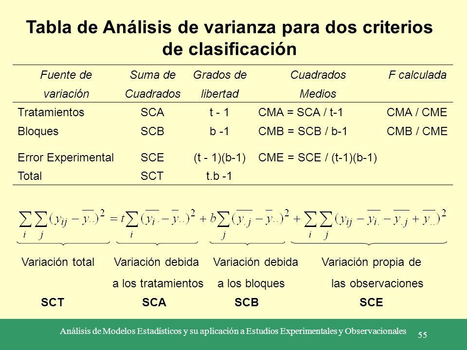 Tabla de Análisis de varianza para dos criterios de clasificación