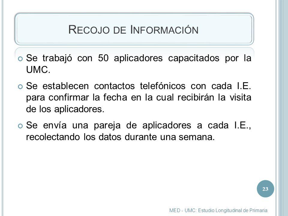 Recojo de Información Se trabajó con 50 aplicadores capacitados por la UMC.