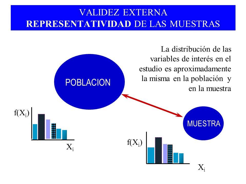 VALIDEZ EXTERNA REPRESENTATIVIDAD DE LAS MUESTRAS