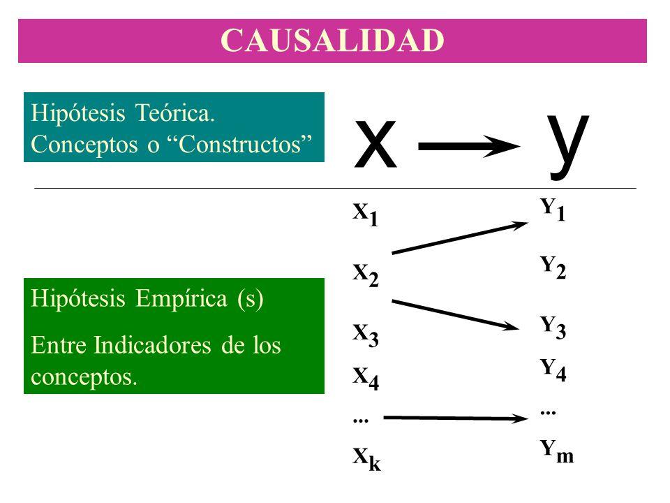 y x CAUSALIDAD Hipótesis Teórica. Conceptos o Constructos