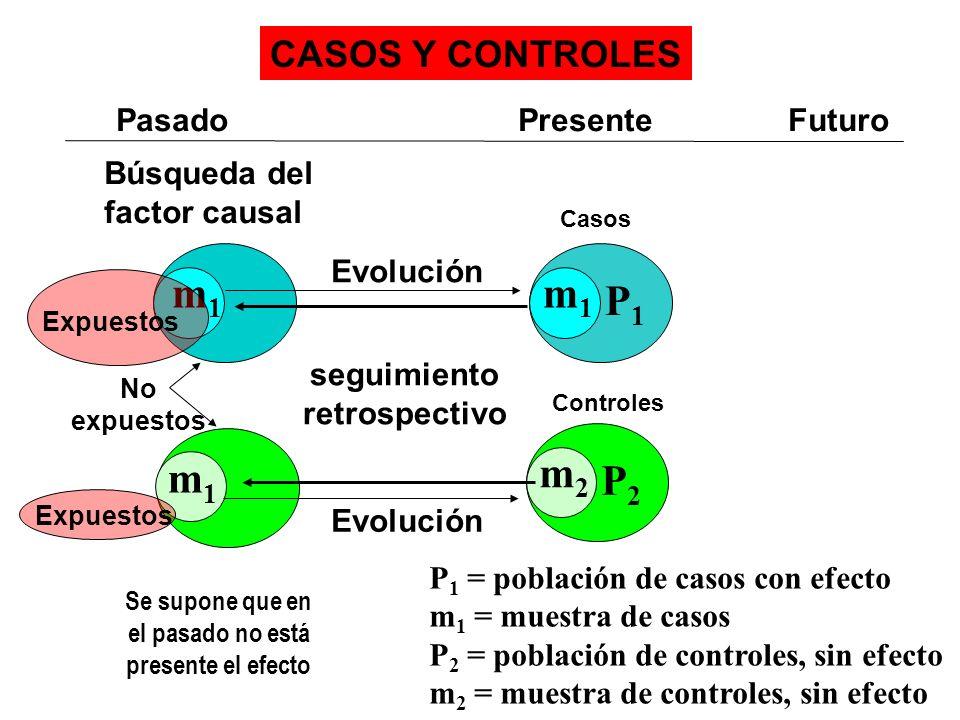 m1 m1 P1 m1 m2 P2 CASOS Y CONTROLES Pasado Presente Futuro