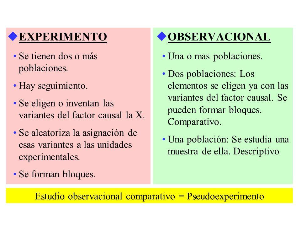 Estudio observacional comparativo = Pseudoexperimento