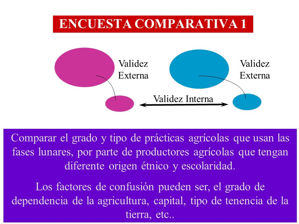 ENCUESTA COMPARATIVA 1 Validez Externa. Validez Externa. Validez Interna.
