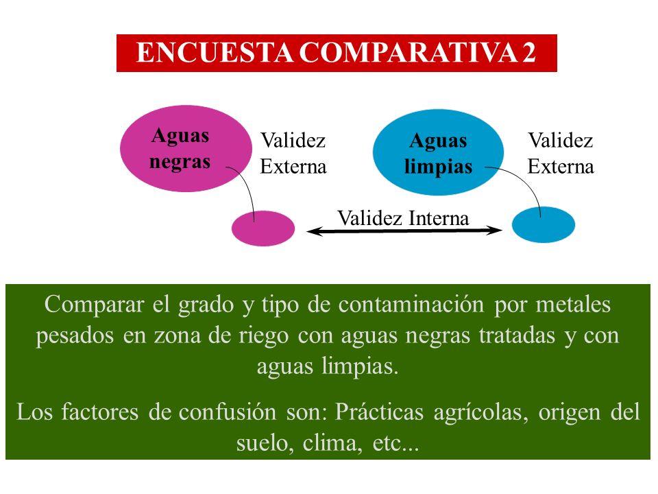 ENCUESTA COMPARATIVA 2 Aguas negras. Validez Externa. Aguas limpias. Validez Externa. Validez Interna.