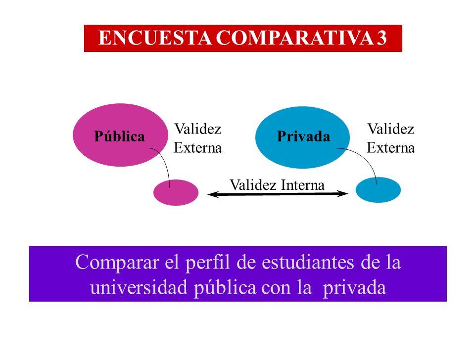 ENCUESTA COMPARATIVA 3 Validez Externa. Validez Externa. Pública. Privada. Validez Interna.