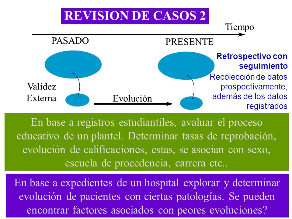 REVISION DE CASOS 2 Tiempo. PASADO. PRESENTE. Retrospectivo con seguimiento.