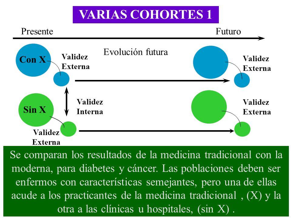 VARIAS COHORTES 1 Presente. Futuro. Evolución futura. Con X. Validez Externa. Validez Externa.