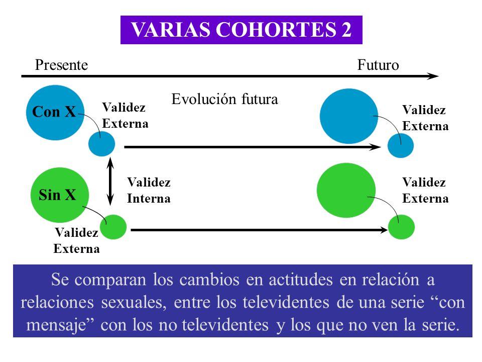 VARIAS COHORTES 2 Presente. Futuro. Evolución futura. Con X. Validez Externa. Validez Externa.