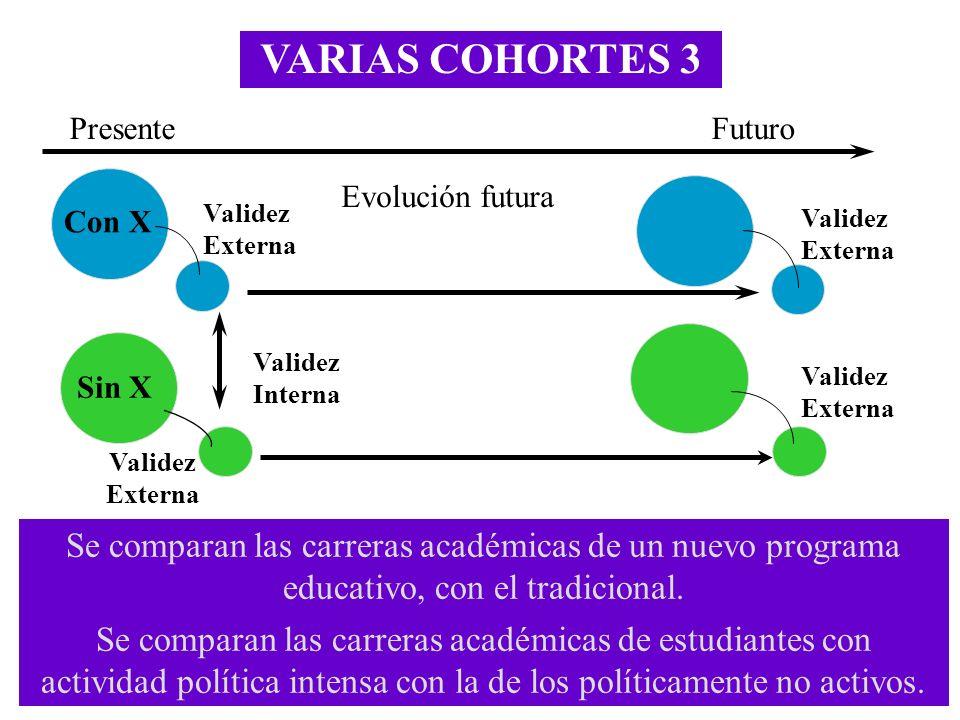 VARIAS COHORTES 3 Presente. Futuro. Evolución futura. Con X. Validez Externa. Validez Externa.
