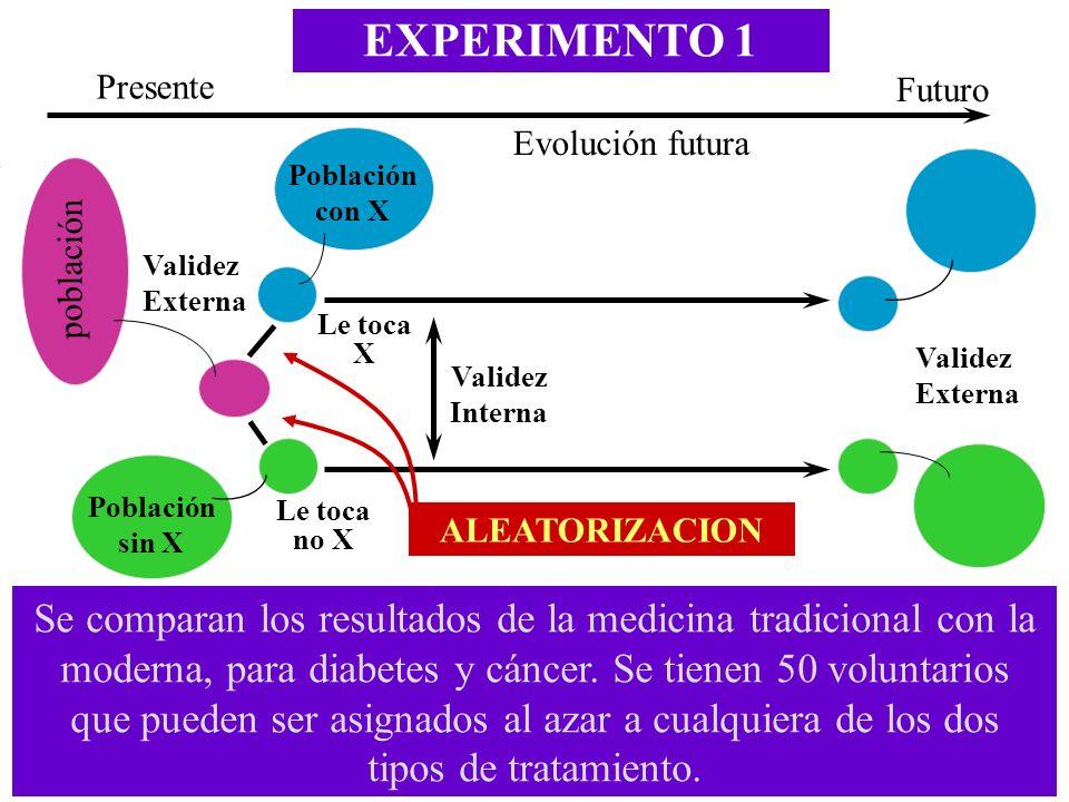EXPERIMENTO 1 Presente. Futuro. Evolución futura. Población con X. población. Validez Externa.