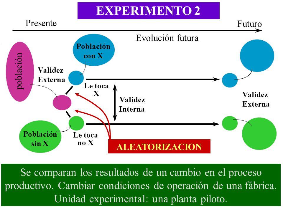 EXPERIMENTO 2 Presente. Futuro. Evolución futura. Población con X. población. Validez Externa.