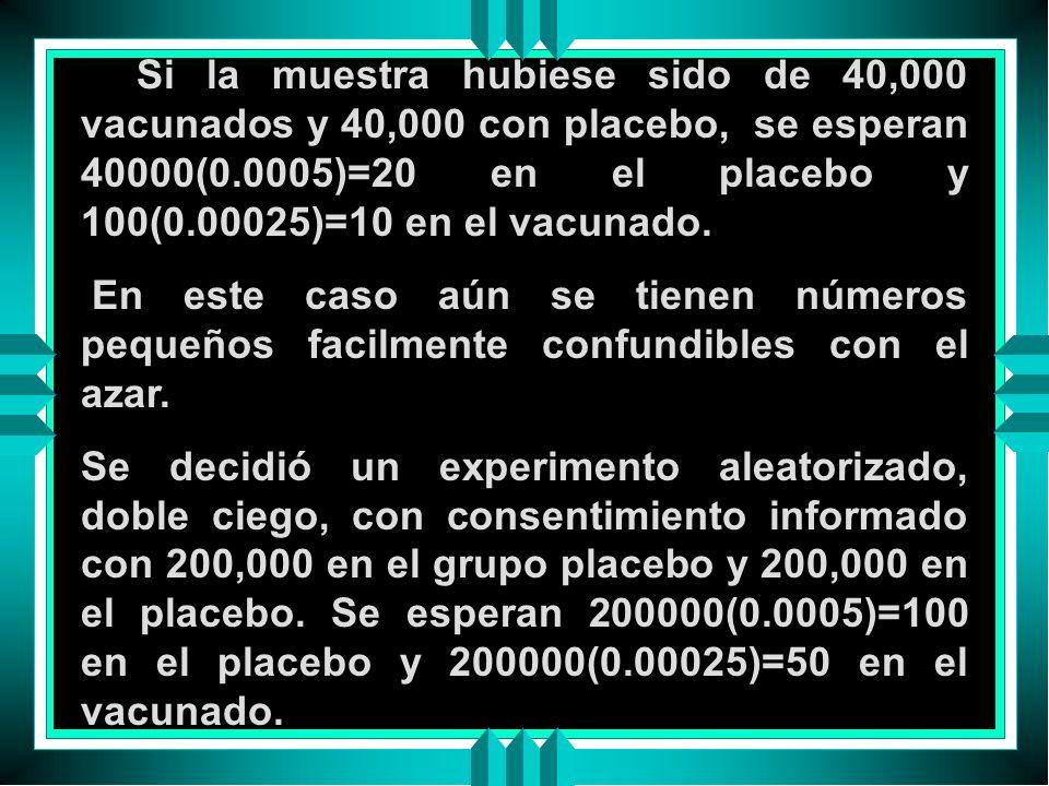 Si la muestra hubiese sido de 40,000 vacunados y 40,000 con placebo, se esperan 40000(0.0005)=20 en el placebo y 100(0.00025)=10 en el vacunado.