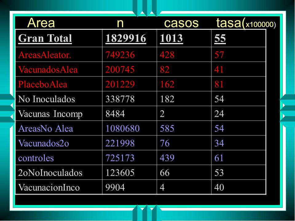 Area n casos tasa(x100000) Gran Total 1829916 1013 55 AreasAleator.