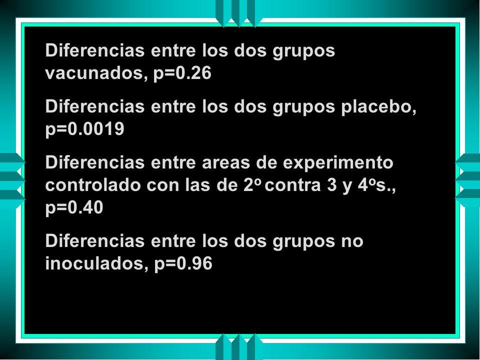 Diferencias entre los dos grupos vacunados, p=0.26