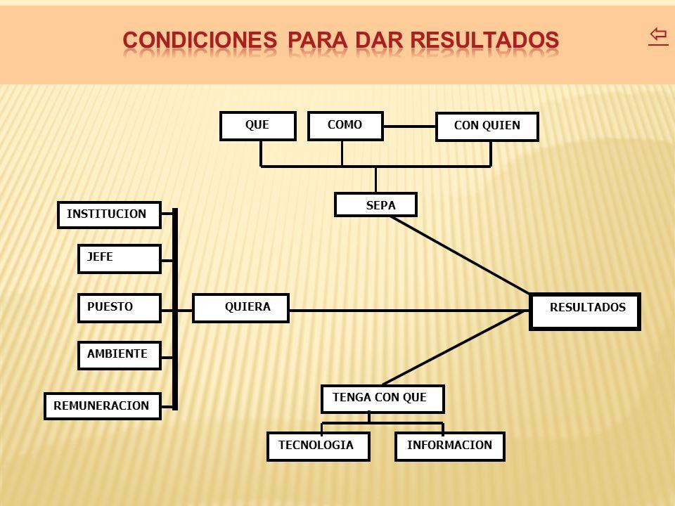 CONDICIONES PARA DAR RESULTADOS
