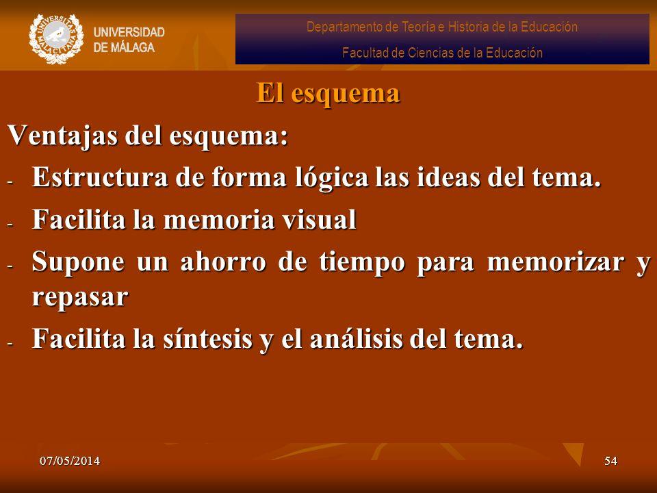 Estructura de forma lógica las ideas del tema.