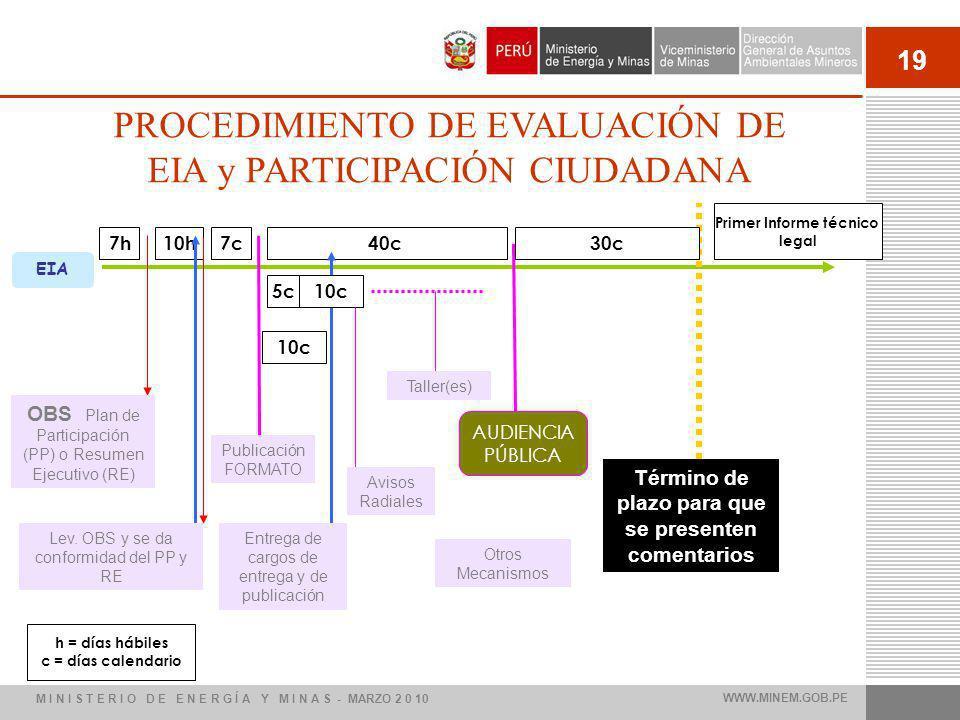 PROCEDIMIENTO DE EVALUACIÓN DE EIA y PARTICIPACIÓN CIUDADANA