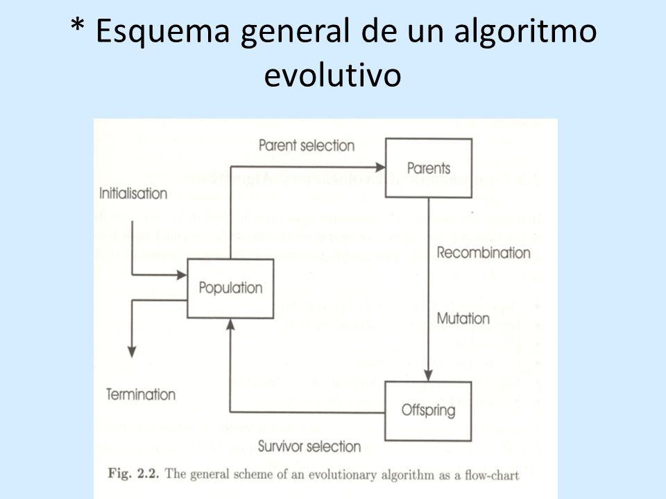 * Esquema general de un algoritmo evolutivo