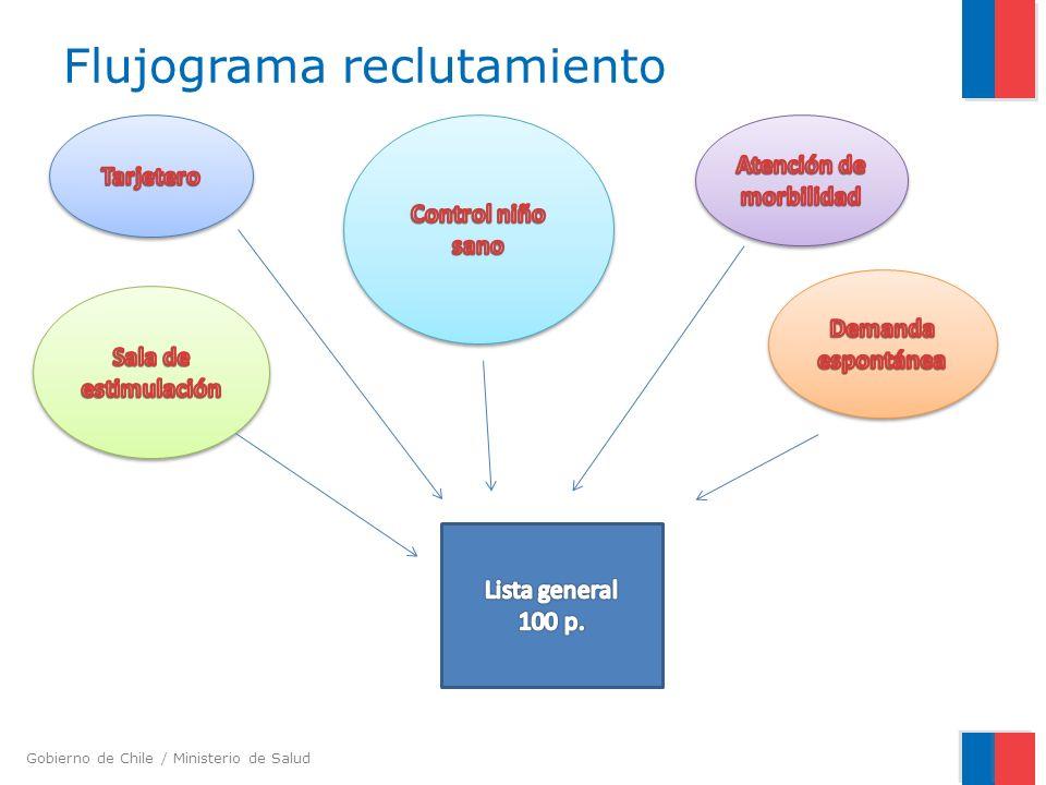 Flujograma reclutamiento