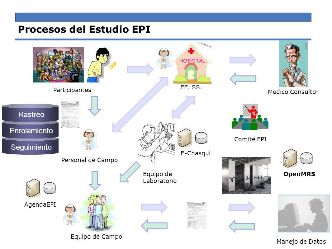 Procesos del Estudio EPI
