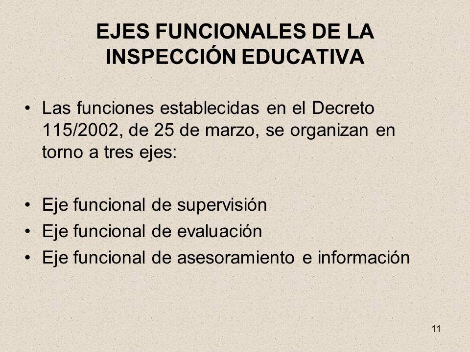 EJES FUNCIONALES DE LA INSPECCIÓN EDUCATIVA
