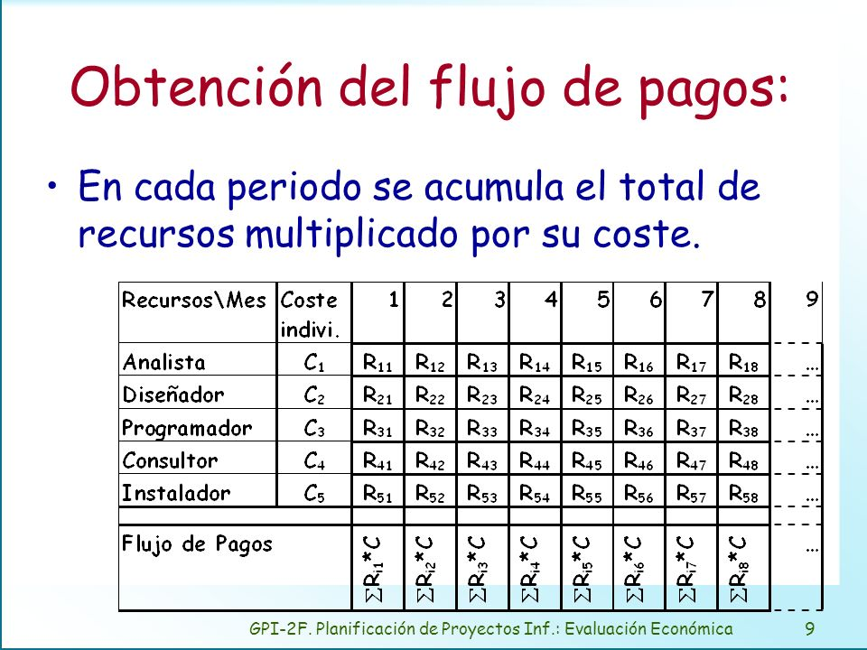 Representación de los pagos acumulados (S).