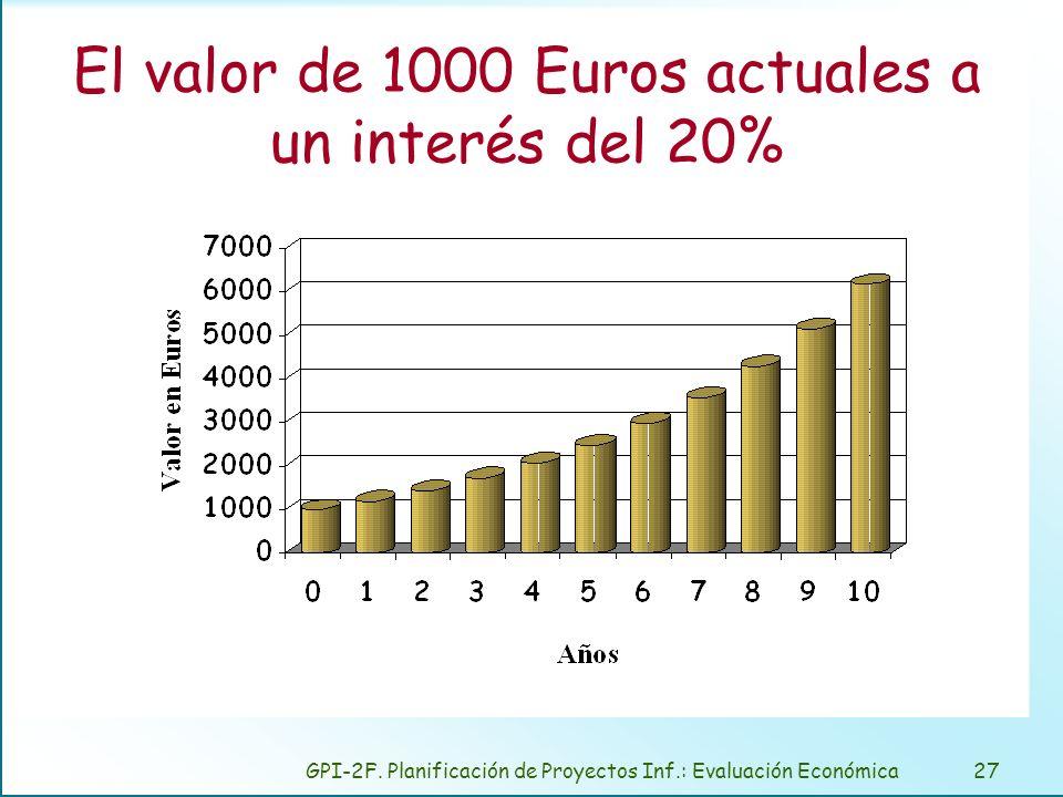 Valor de 1000 Euros vistos desde el momento actual.