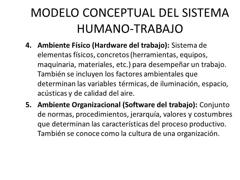 MODELO CONCEPTUAL DEL SISTEMA HUMANO-TRABAJO