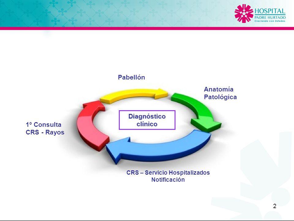 CRS – Servicio Hospitalizados