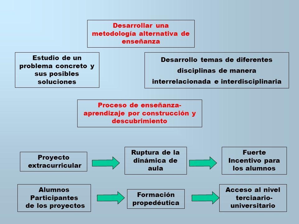 Desarrollar una metodología alternativa de enseñanza