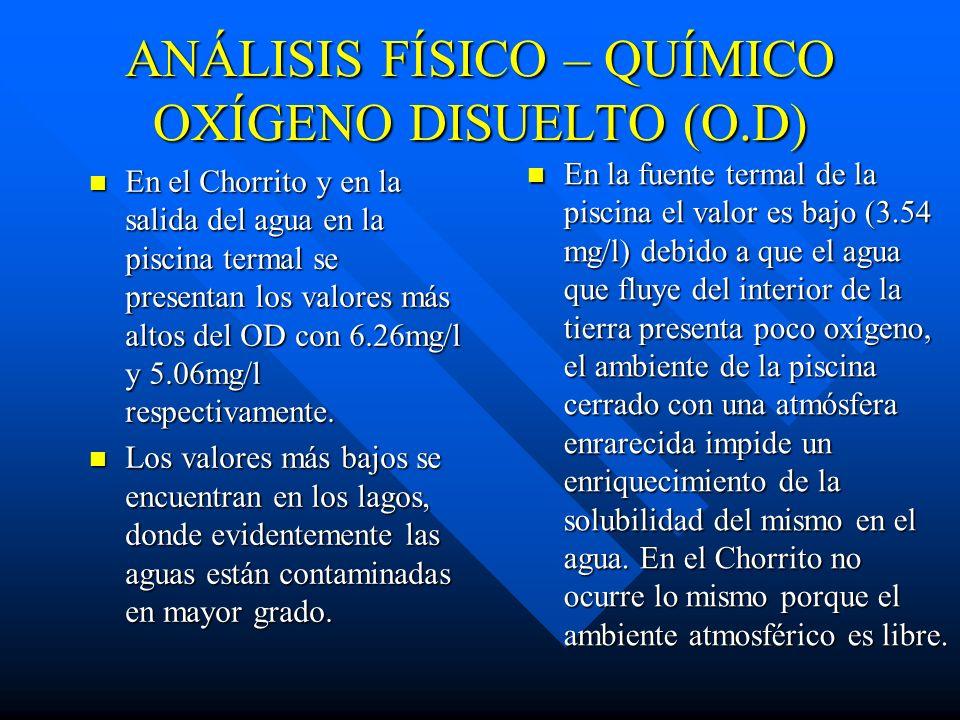 ANÁLISIS FÍSICO – QUÍMICO OXÍGENO DISUELTO (O.D)