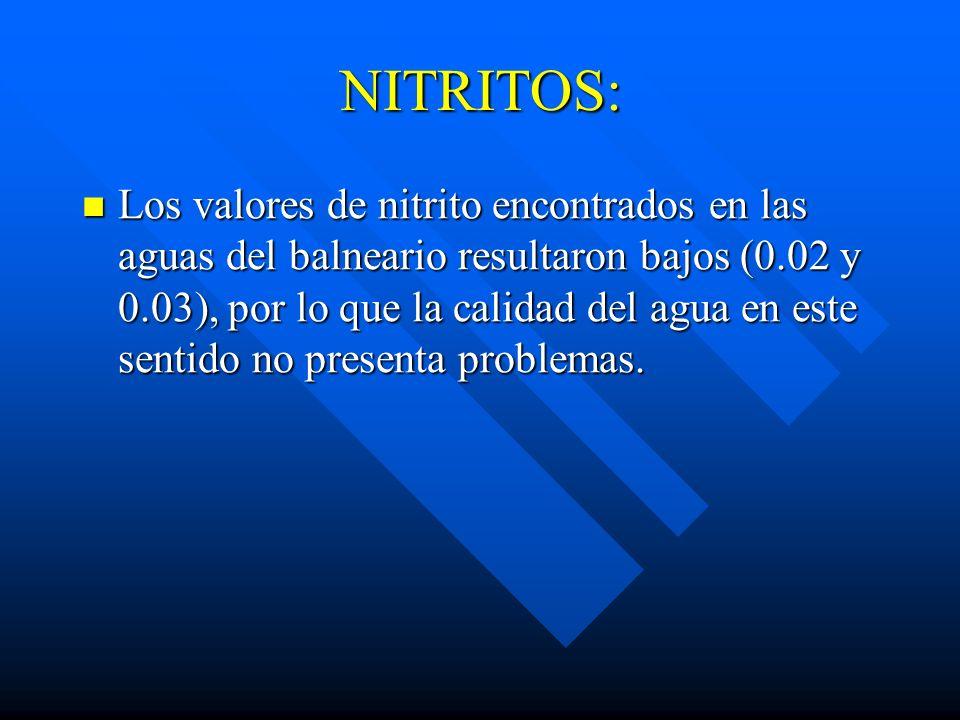 NITRITOS: